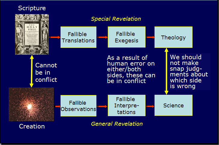Bible:theology::Creation:Science
