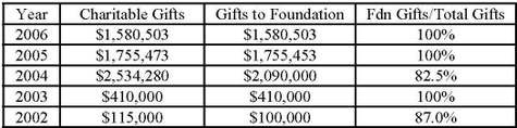 Hillary Clinton | Charitable Contributions | Clinton Family Foundation