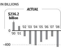 Deficits under the Bush Administration