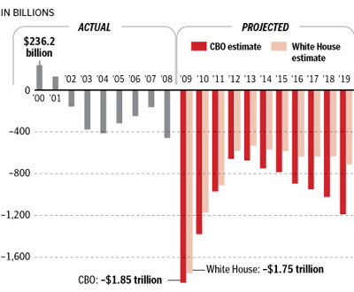 Deficits under the Obama Administration