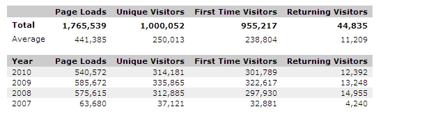 One Million Blog Visitors