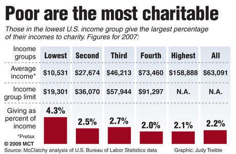 Chart: Those in the lowest U.S. income group give the largest percentage of their incomes to charity.