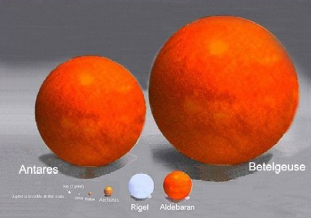 Sirius, Pollux and Arcturus compared to Rigel, Aldebaran, Antares, and Betelgeuse
