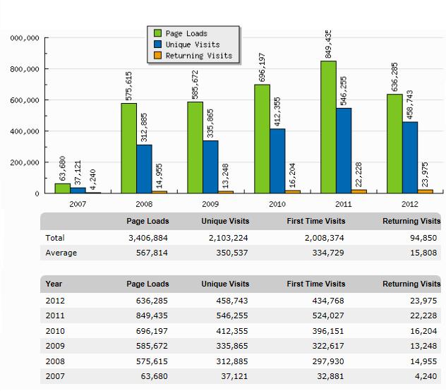 stats_2007-2012